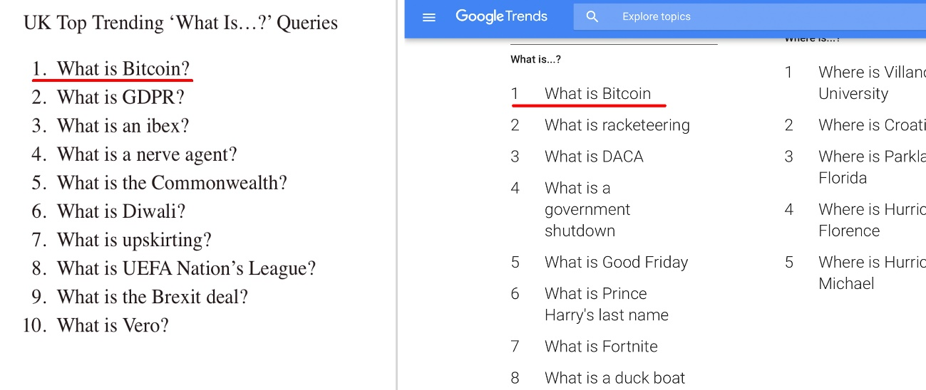 Top Questions of 2018 — 'What Is Bitcoin